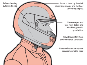 Motorcycle Helmet Protective Attributes