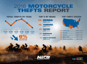 NICB 2018 Motorcycle Theft Infographic